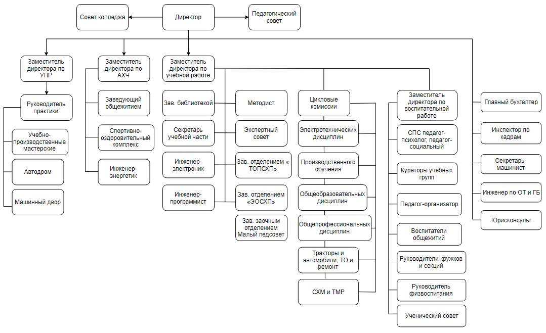 Структура Кличевского колледжа